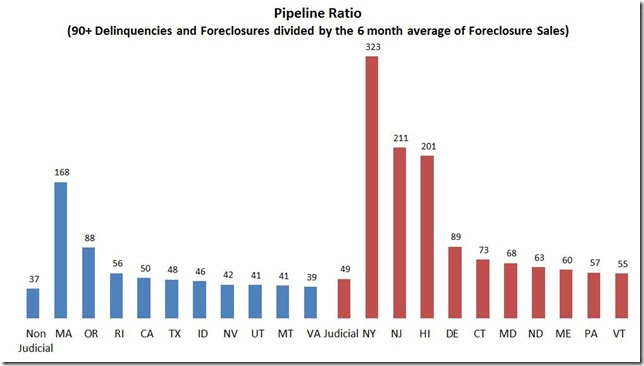 August LPS pipeline ratios by state