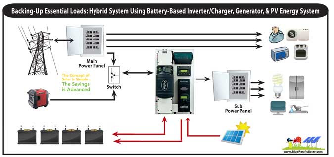 Solar Energy Installation Panel Solar Inverter With Battery Backup