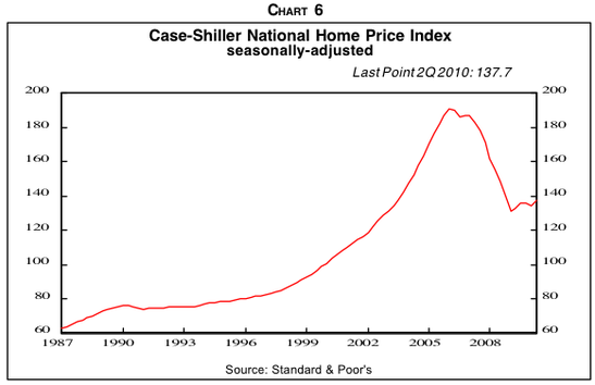 And house prices seem to have bottomed, too. But...