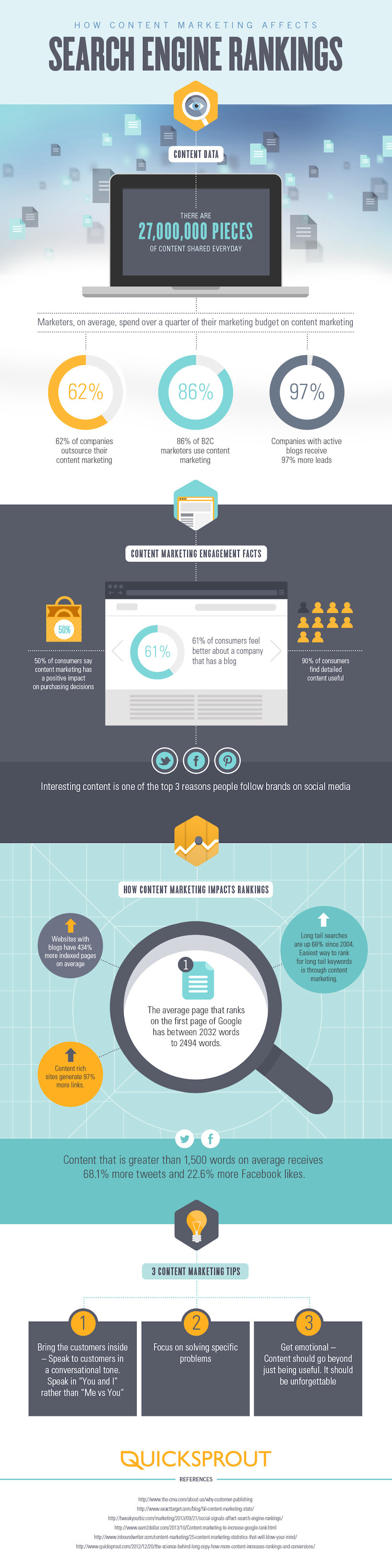 How Content Marketing Affects Search Engine Rankings - infographic