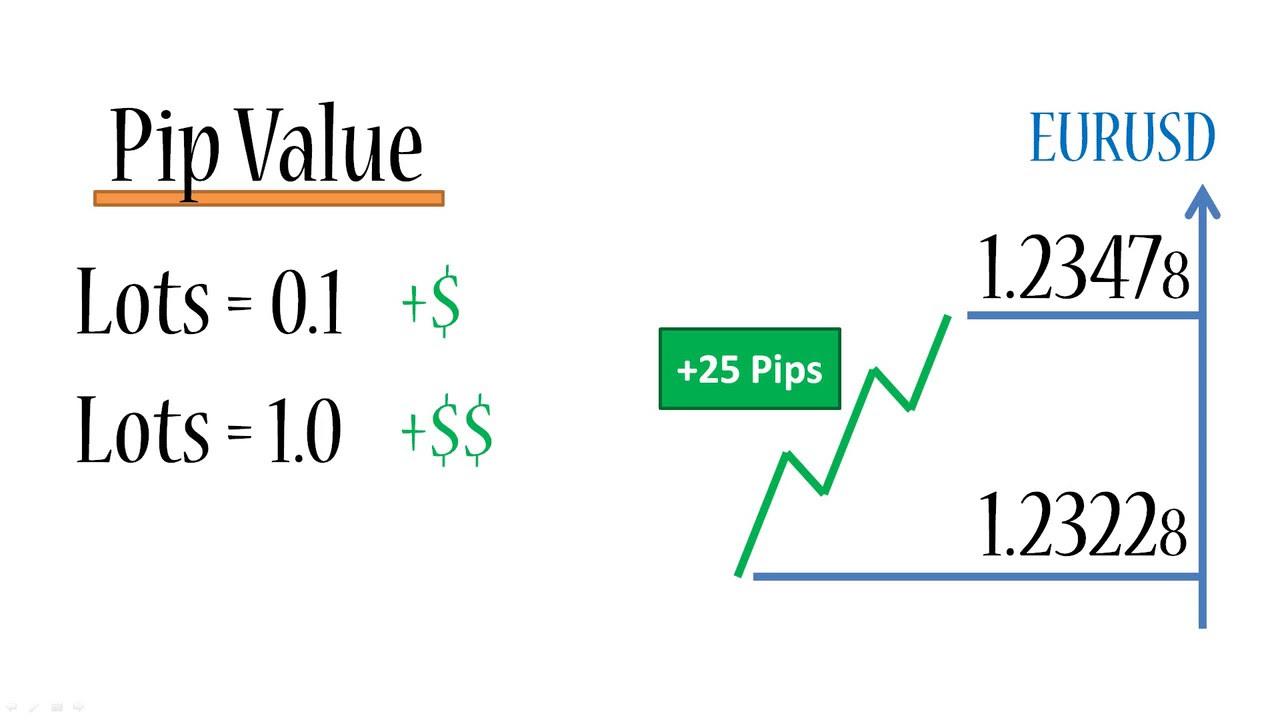 menghitung nilai pip di forex