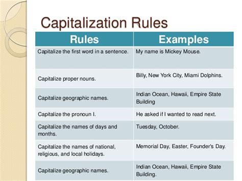 pengertian  contoh capitalization rules