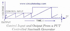 PUT CONTROLLED SAWTOOTH WAVE FORM