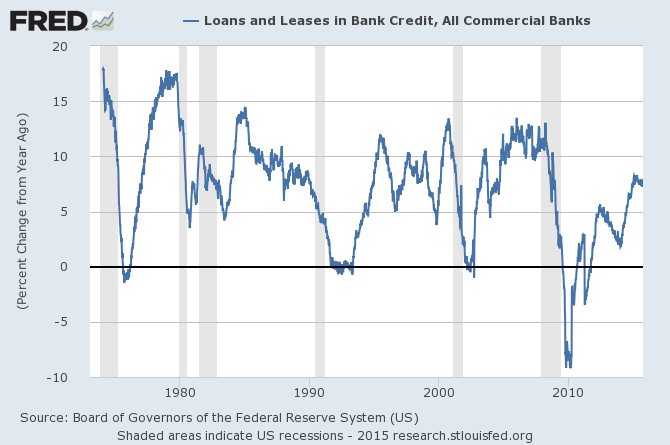 total loans and leases percent change from year ago