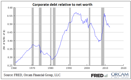 US corporate debt to net worth