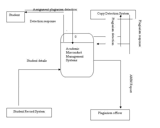 NEW LEVEL 0 DFD DIAGRAM FOR LIBRARY MANAGEMENT SYSTEM