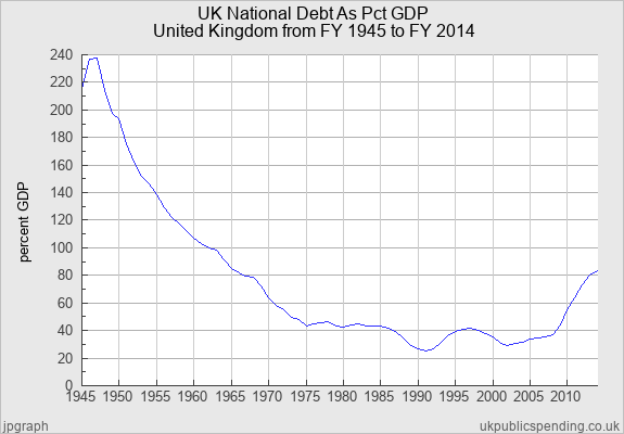 UK Debt 1945 to Present