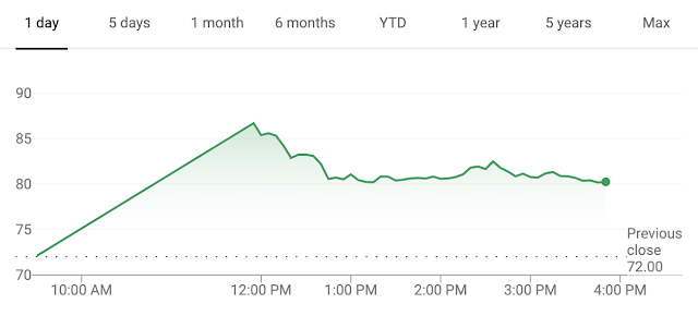 Lyft closes up 10% on first day of trading