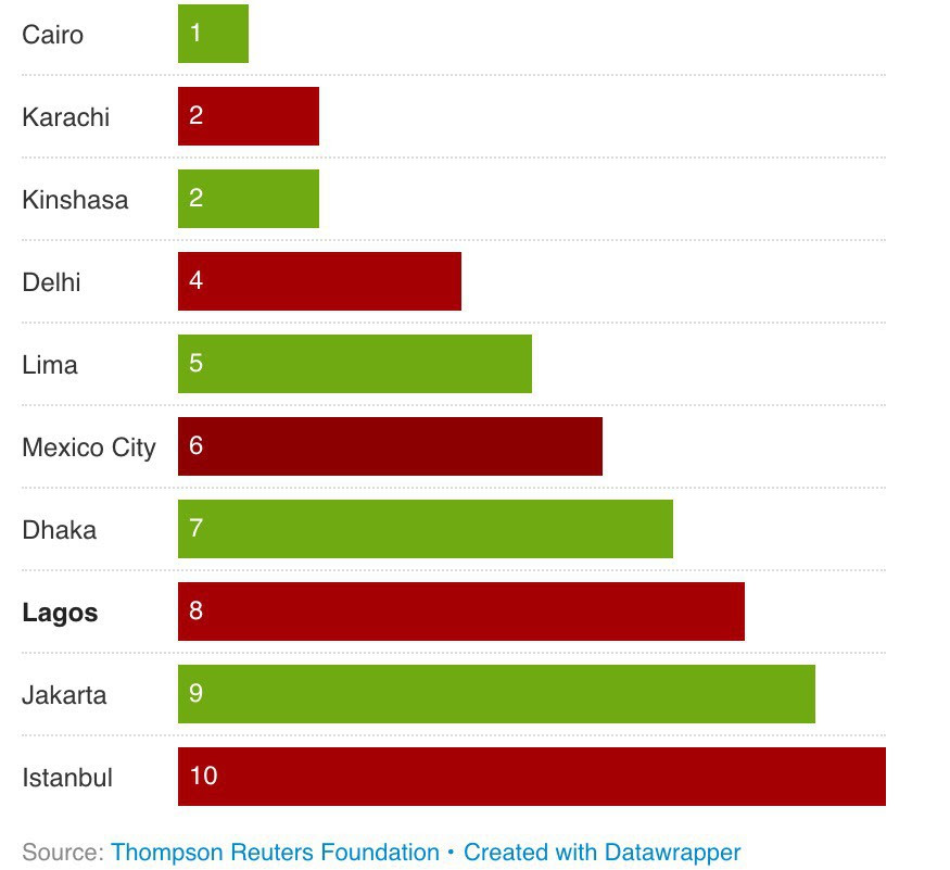 Lagos Ranked 8th Most Dangerous Megacity For Women (See List)