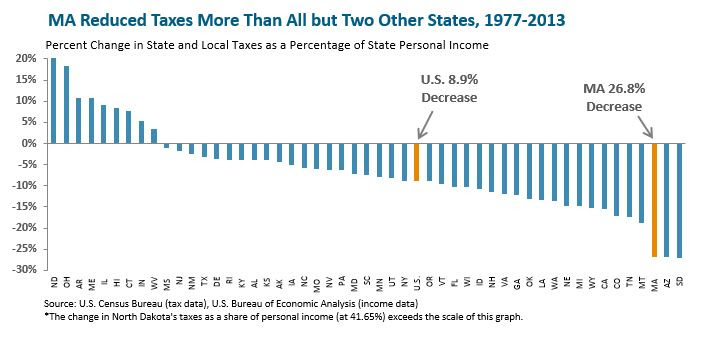 MA Reduced taxes more than all but 2 states