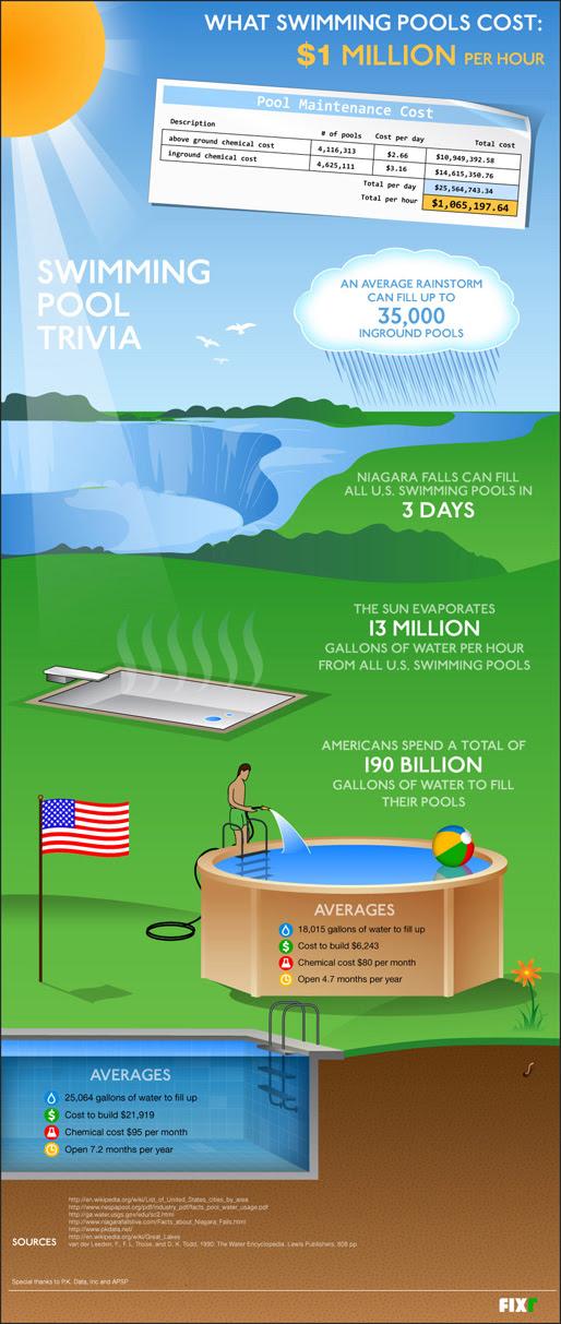 Swimming pool trivia infographic