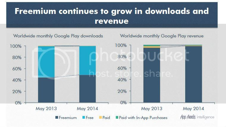 Mobile Pro apps Freemium in-app purchase