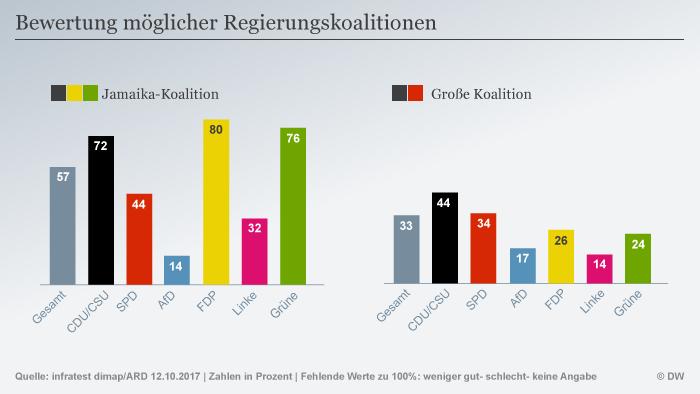 Infografik Bewertung möglicher Regierungskoalitionen