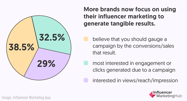 B2B Marketing News: New Influencer Marketing & Social Reports, LinkedIn's B2B Engagement Study, & Google My Business Gets Messaging