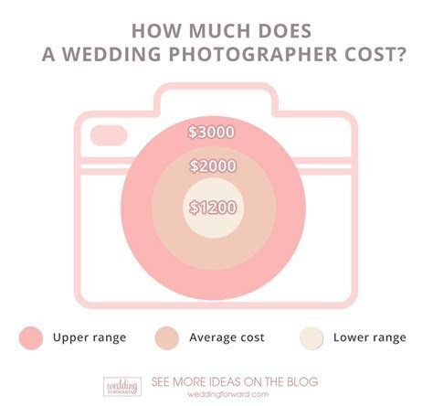 Average Wedding Photographer Cost: 2019 Guide   Wedding