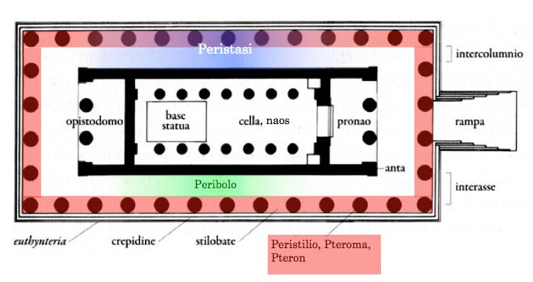 Tempio greco nomi