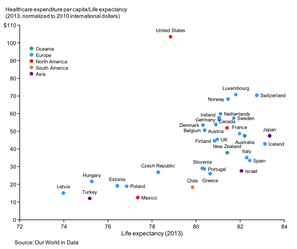 Link Between Health Spending And Life Expectancy Sample Charts