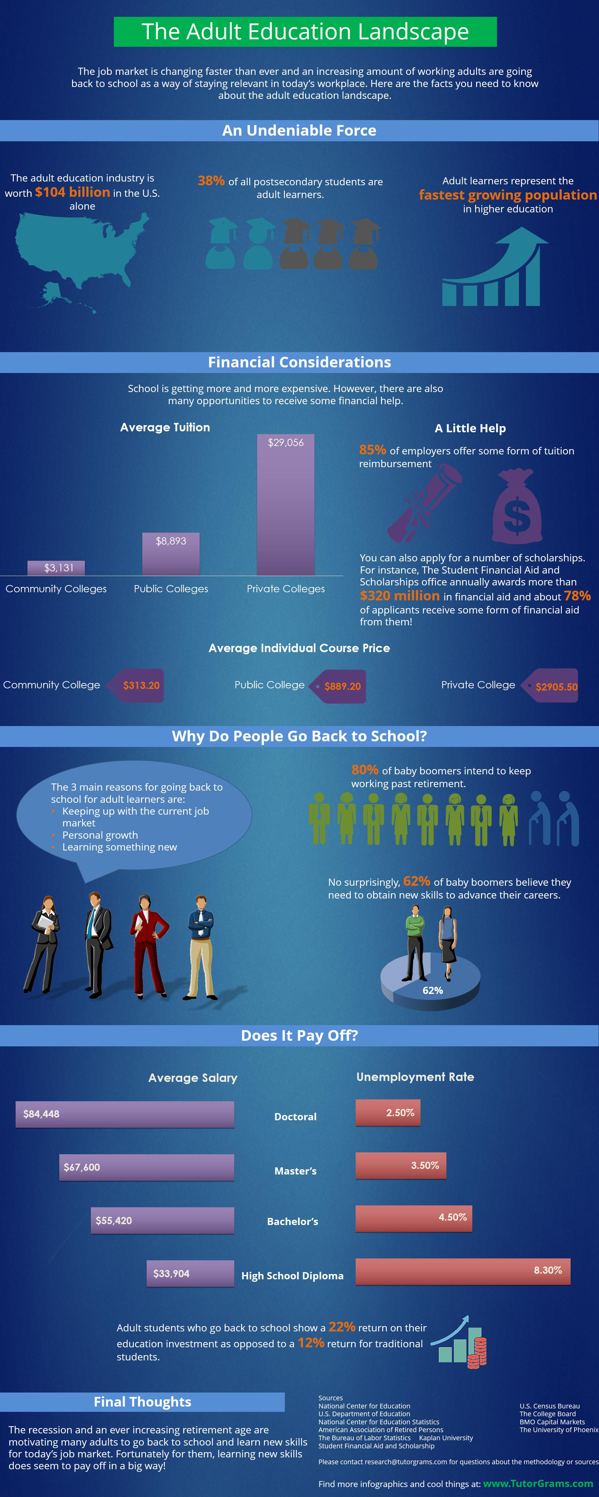 Infographic: The Adult Education Landscape #infographic