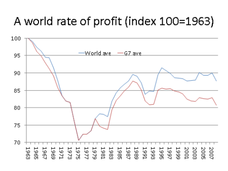 World rate of profit