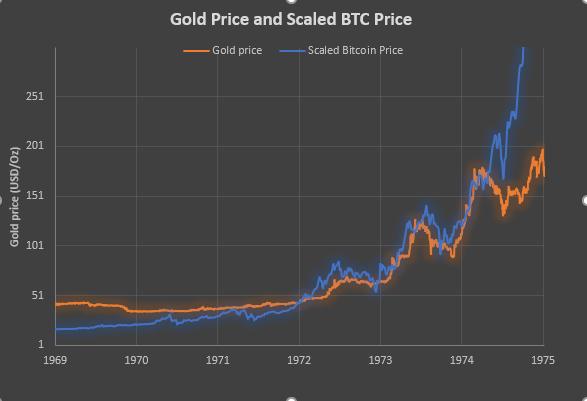 bitcoin chart explained