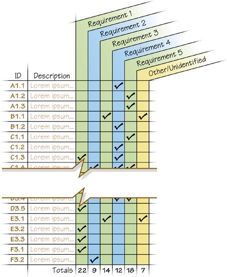 Design Ideas for Requirements Checklist
