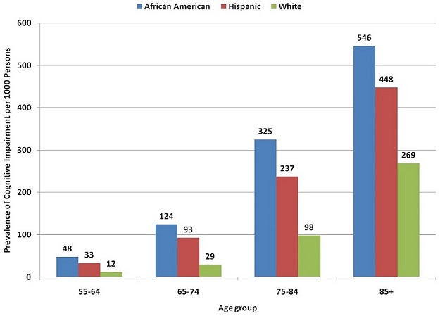 Evidence of Racial and Ethnic Disparities | ASPE