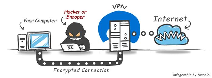 Kết quả hình ảnh cho what is vpn