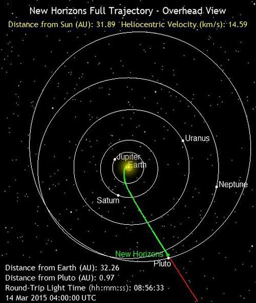 The green line marks the path traveled by the New Horizons spacecraft as of 9:00 PM, Pacific Daylight Time, on March 13, 2015. It is 90.2 million miles, or less than 1 Astronomical Unit, from Pluto.