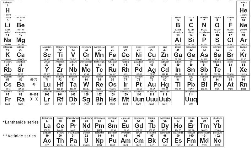 25 periodic table name for bronze bronze periodic name for table science dc world for periodic name table bronze table mass with atomic rounded off for periodic gallery urtaz Choice Image