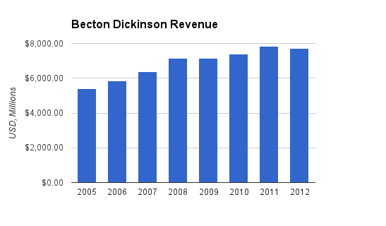Becton Dickinson Revenue