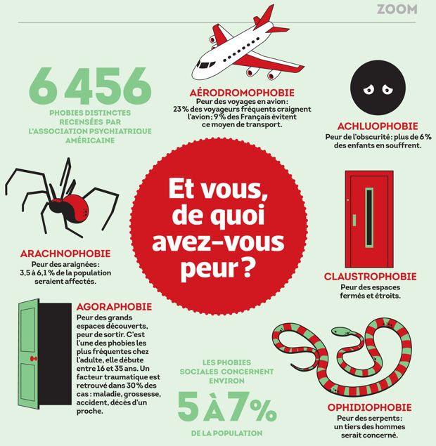 Resultado de imagen de Infographies + les phobies