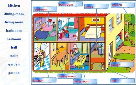 Resimli Ingilizce Ev Bölümleri