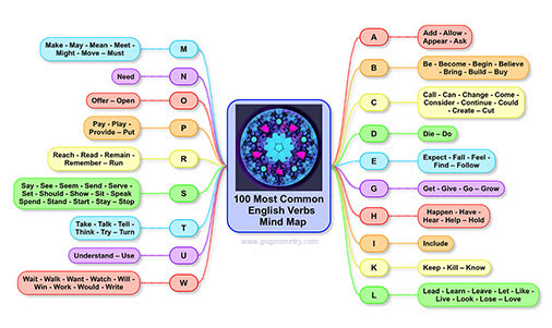 Mind Map: 100 Most Common English Verbs using iPad Apps