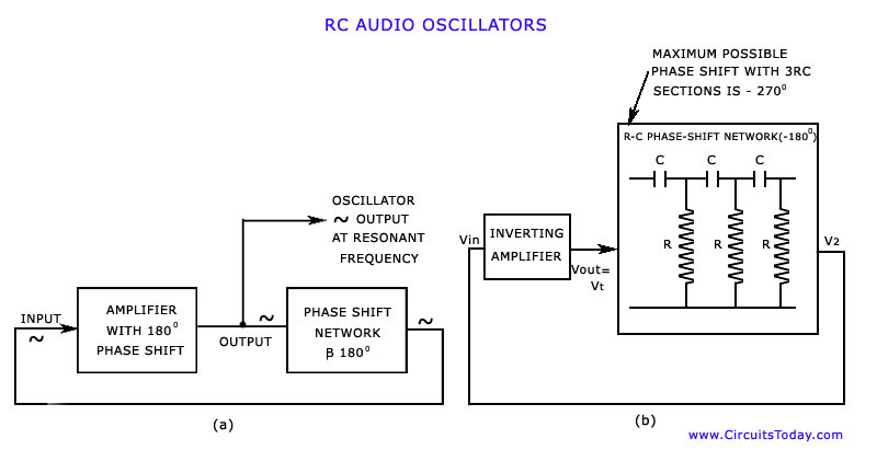RC Audio Oscillator Circuit and Waveform