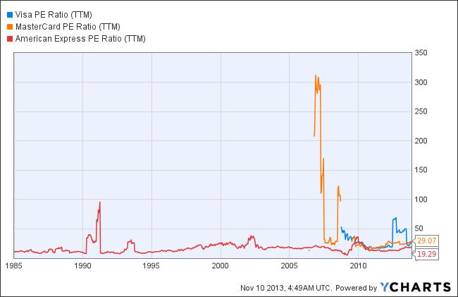 V PE Ratio (TTM) Chart