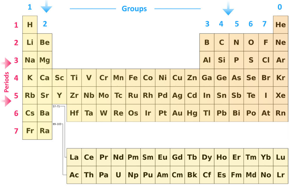 Pass My Exams: Easy exam revision notes for GSCE Chemistry