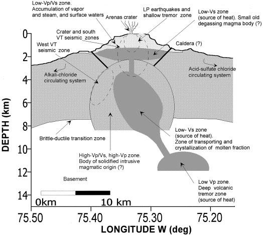 schéma de la structure interne du volcan Nevado del Ruiz