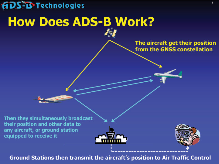 How ADS-B Air Transport System operates