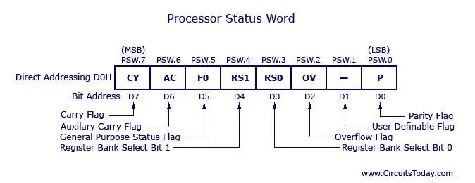 8051 PSW register