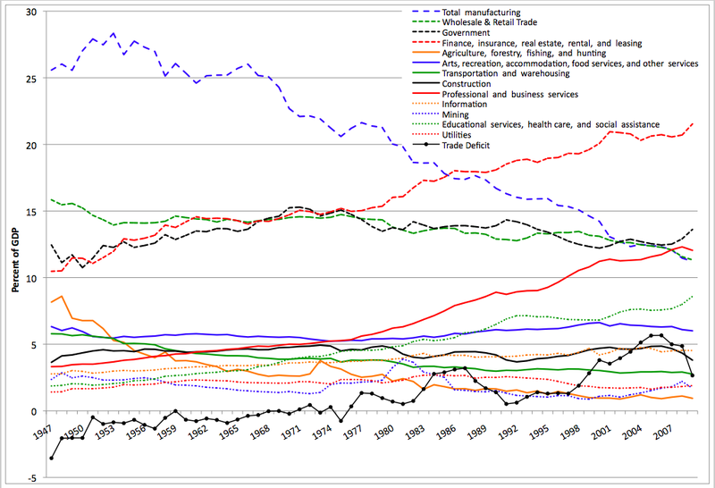 File:Sectors of US Economy as Percent of GDP 1947-2009.png