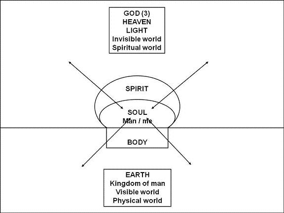 The Translation Of The Soul In Greek Manual For Lifemanual For Life