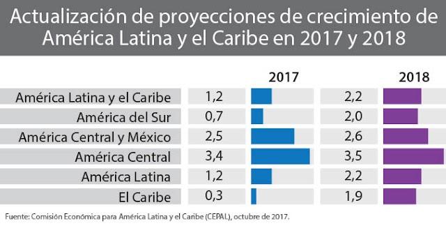 A atividade econômica na América Latina e no Caribe expandirá 1,2% em 2017 e 2,2% em 2018