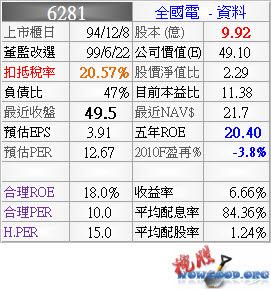 6281_全國電_資料_994Q