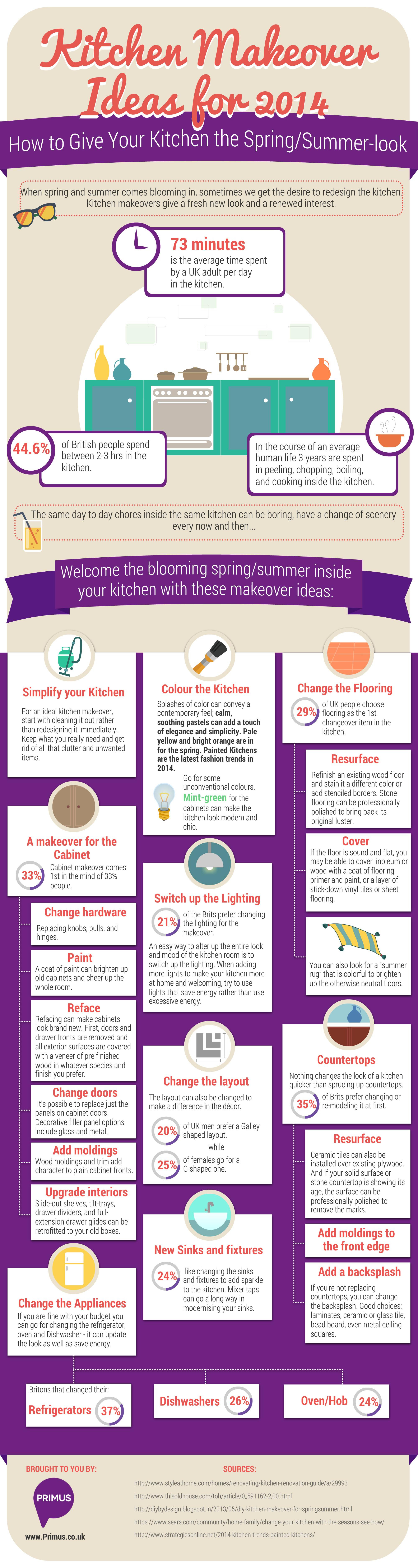 Infographic: Kitchen Makeover Ideas for 2014 {infographic]
