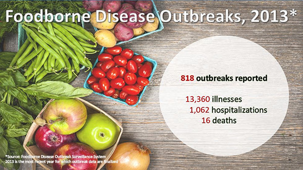 Graphic: Foodborne Disease Outbreaks 2013. 818 Outbreaks Reported. 13,360 illnesses. 1,062 hospitalizations. 16 deaths.