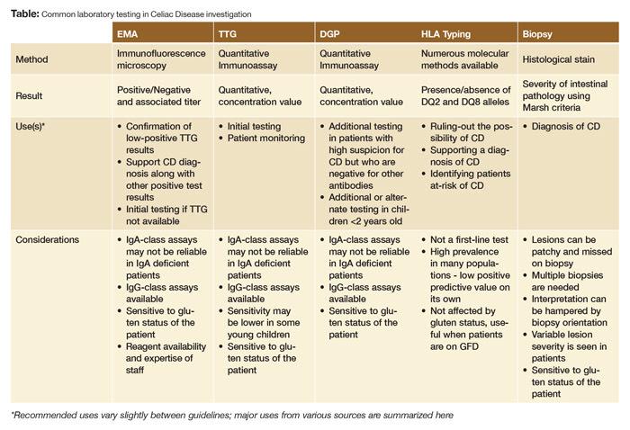 Evolution of Celiac Disease Testing - Elite Learning