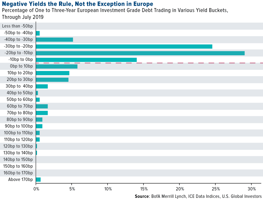 Negative yields rule not the exception in Europe