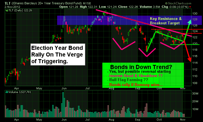 Bond TLT Exchange Traded Fund Trading