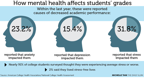 Is mental health becoming a serious issue in exam students ...