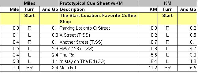 Prototypical Cue Sheet Miles and KM